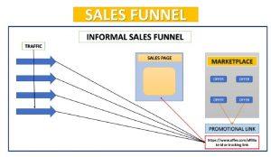 sales funnel sample